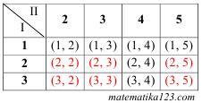peluang-9-smp-pengambilan-bola-dari-2-kotak