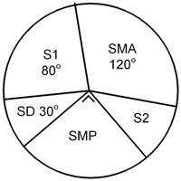 soal-un-matematika-smp-no39